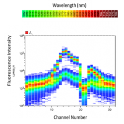 Spectral Cytometry for quality anylyze multiparametric data